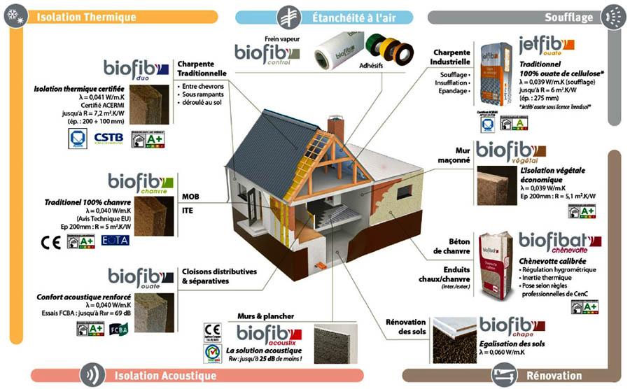 BIOFIB : Gamme complète des isolants thermiques et acoustiques avec leurs accessoires.