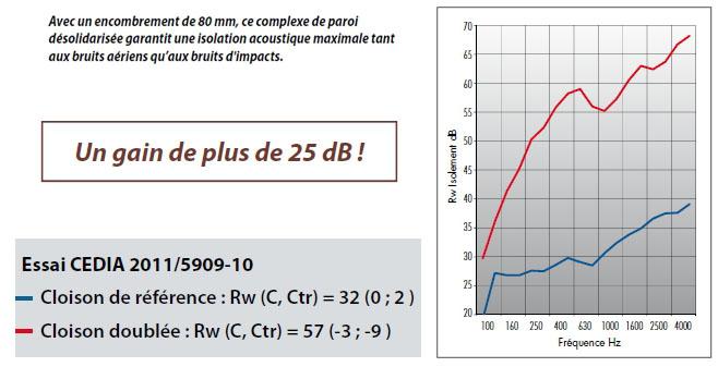 BIOFIB ACOUSTIX : Isolant acoustique spécifique étant également un bon isolant thermique.