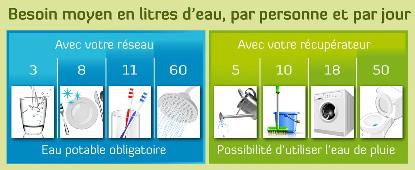 Besoin moyens en litres d'eau par personne par jour - Récupération d'eau de pluie.
