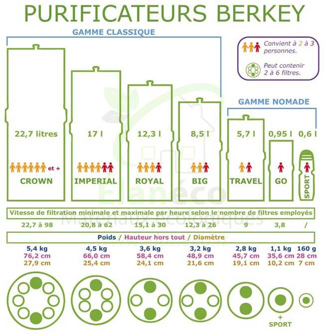 Choix du modèle de purificateur d'eau BERKEY.