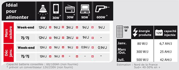 KIT SOLAIRE UNITECK de 100W pour site isolé : Appareils utilisables et consommation possible.