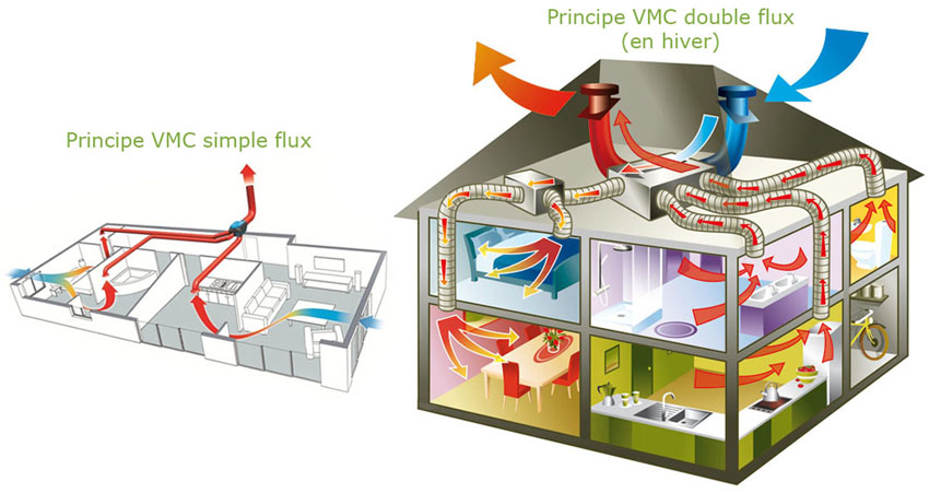 Vmc ventilation m canique contr l e vmc simple ou for Vmc simple flux hygroreglable b