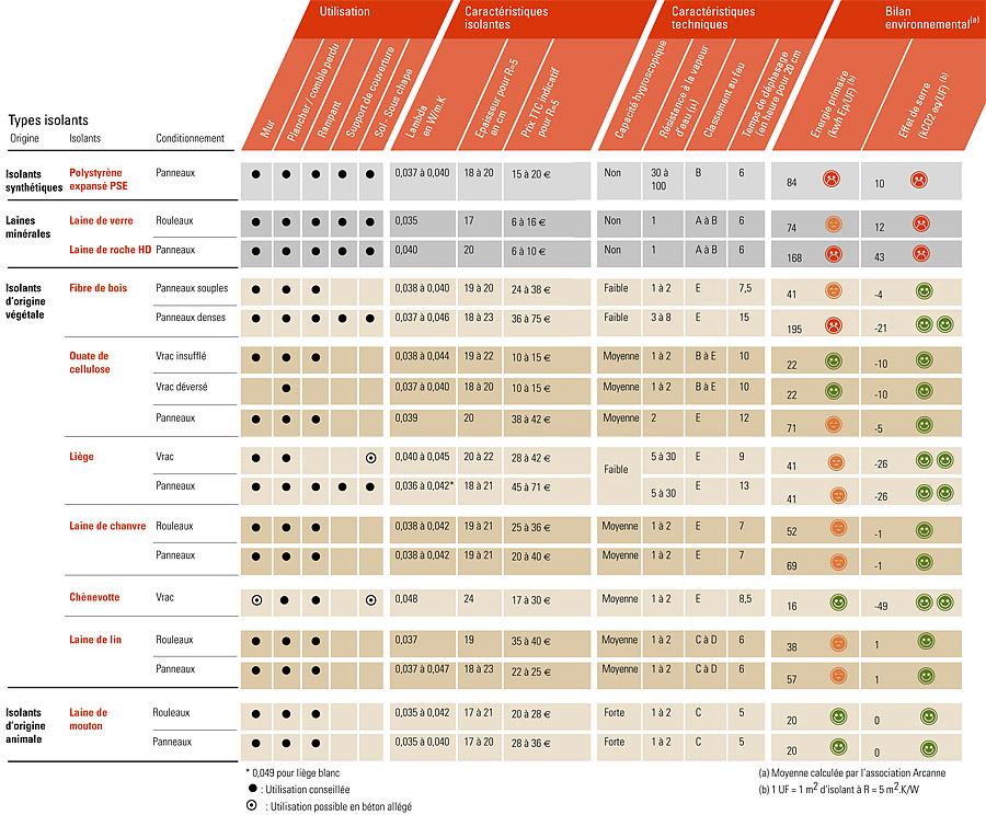 Tableau comparatif des différents types d'isolants.